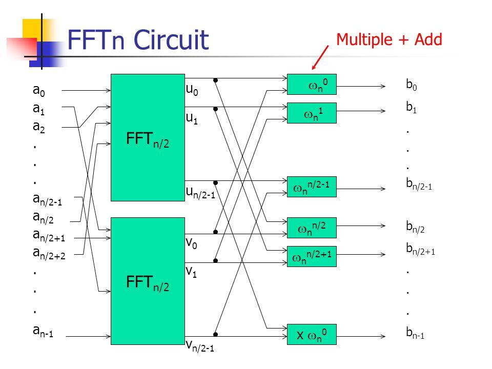 FFT n Circuit FFT n/2 a 0 a 1 a 2. a n/2-1 a n/2 a n/2+1 a n/2+2. a n-1  n 0 n1 n1 x  n 0  n n/2  n n/2+1  n n/2-1 u0u0 u1u1 u n/2-1 v0v0 v1v1