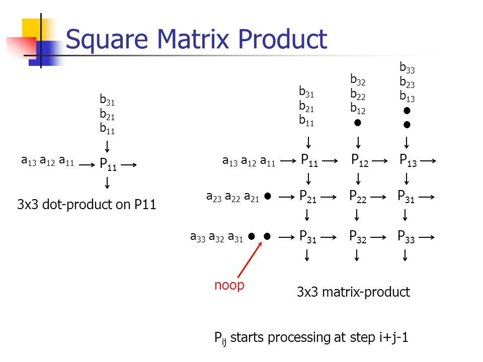 Square Matrix Product a 13 a 12 a 11 b 31 b 21 b 11 P 11 3x3 dot-product on P11 P 11 P 12 P 13 P 21 P 22 P 31 P 32 P 33 a 13 a 12 a 11 a 23 a 22 a 21