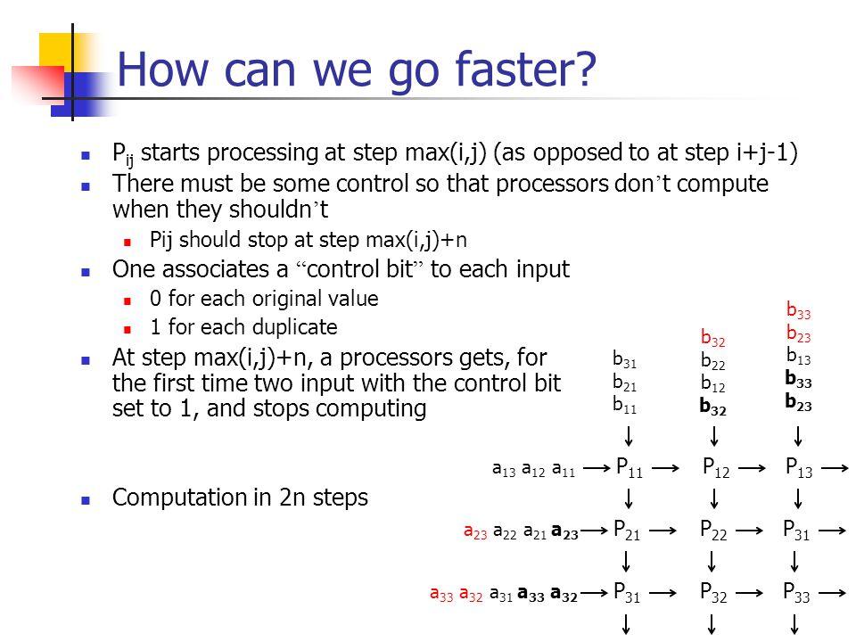 How can we go faster? P 11 P 12 P 13 P 21 P 22 P 31 P 32 P 33 a 13 a 12 a 11 a 23 a 22 a 21 a 23 a 33 a 32 a 31 a 33 a 32 b 31 b 21 b 11 b 32 b 22 b 1