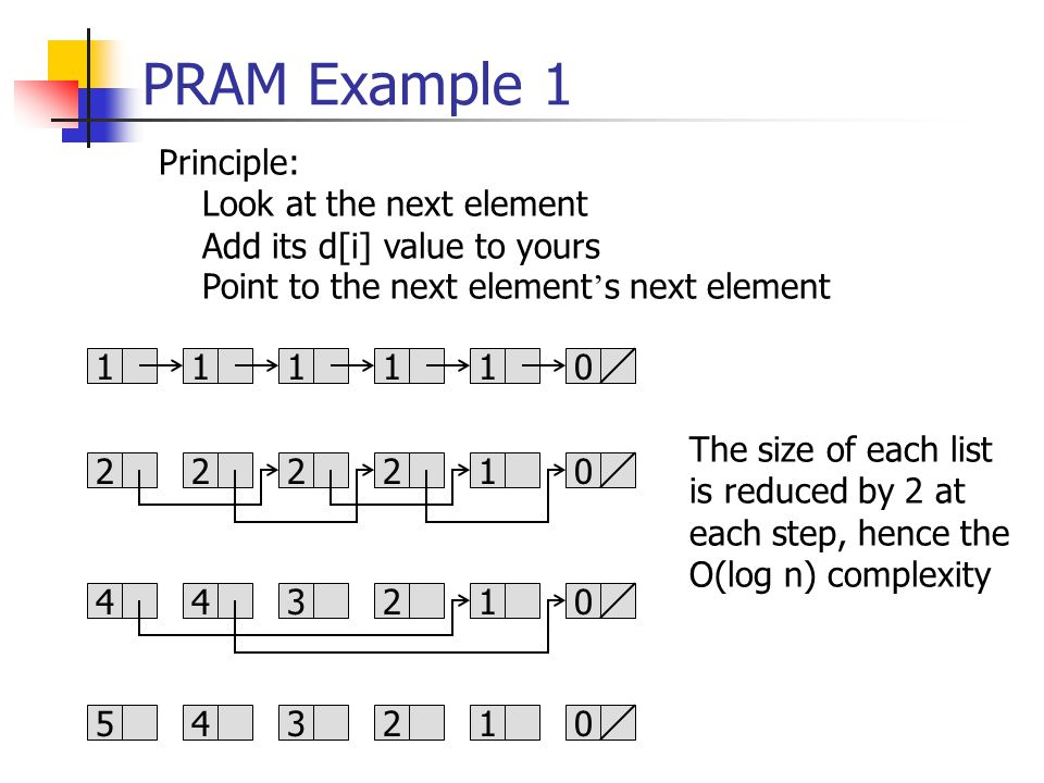 PRAM Example 1 111110 222210 443210 543210 Principle: Look at the next element Add its d[i] value to yours Point to the next element ' s next element