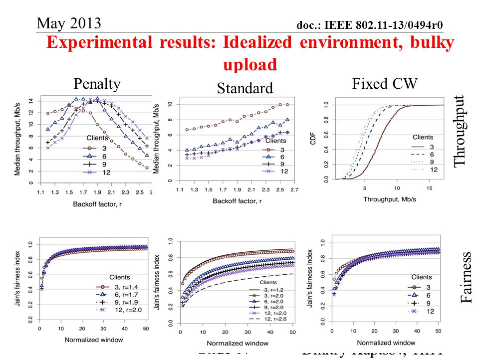 doc.: IEEE 802.11-13/0494r0 Submission May 2013 Dmitry Kuptsov, HIIT Slide 17 Experimental results: Idealized environment, bulky upload PenaltyFixed CW Throughput Fairness Standard