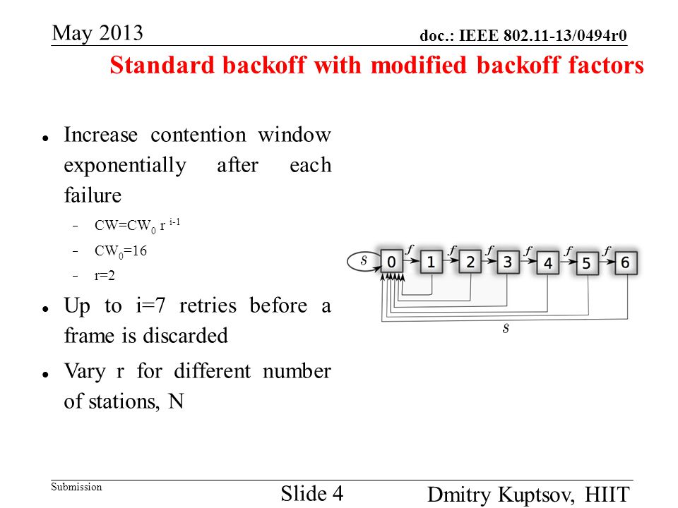 doc.: IEEE 802.11-13/0494r0 Submission May 2013 Dmitry Kuptsov, HIIT Slide 4 Standard backoff with modified backoff factors Increase contention window