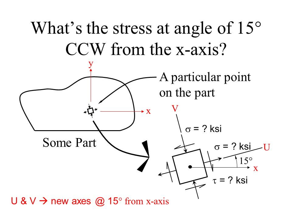 What's the stress at angle of 15° CCW from the x-axis.