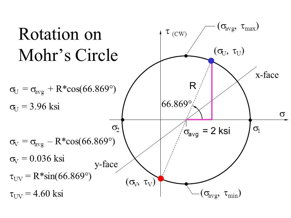  U =  avg + R*cos(66.869°)  U = 3.96 ksi  V =  avg – R*cos(66.869°)  V = 0.036 ksi  UV = R*sin(66.869°)  UV = 4.60 ksi Rotation on Mohr's Circle  (CW)    avg  = 2  ksi x-face y-face  (  avg,  max ) (  avg,  min ) 66.869° R (  U,  U ) (  V,  V )