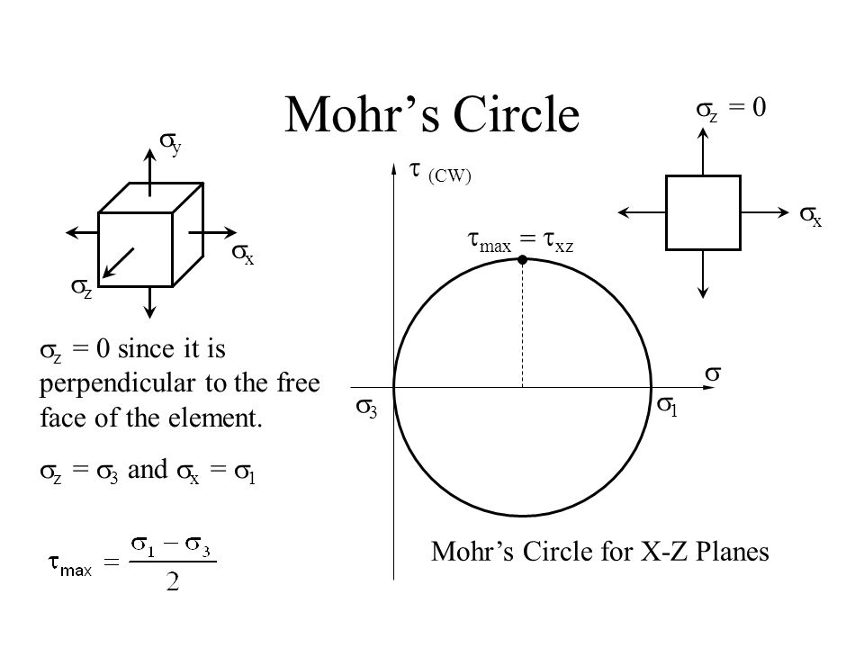 Mohr's Circle 11  (CW)  yy xx zz  z = 0 since it is perpendicular to the free face of the element.  z =  3 and  x =  1 33 Mohr's Circ