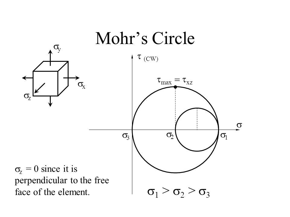 Mohr's Circle 11  (CW)  22 yy xx zz  z = 0 since it is perpendicular to the free face of the element.