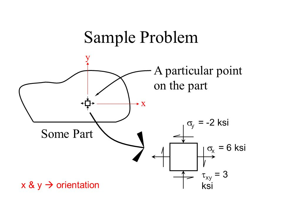 Sample Problem  x = 6 ksi  y = -2 ksi  xy = 3 ksi Some Part A particular point on the part x y x & y  orientation