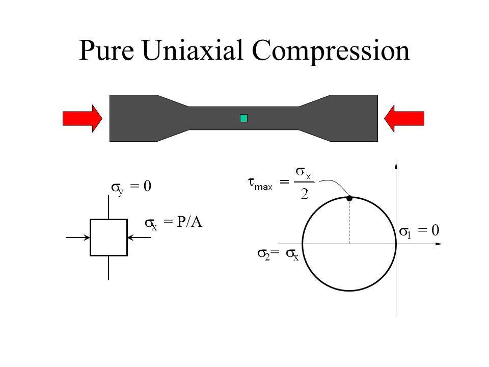 Pure Uniaxial Compression  y = 0  x = P/A  1 = 0  2 =  x