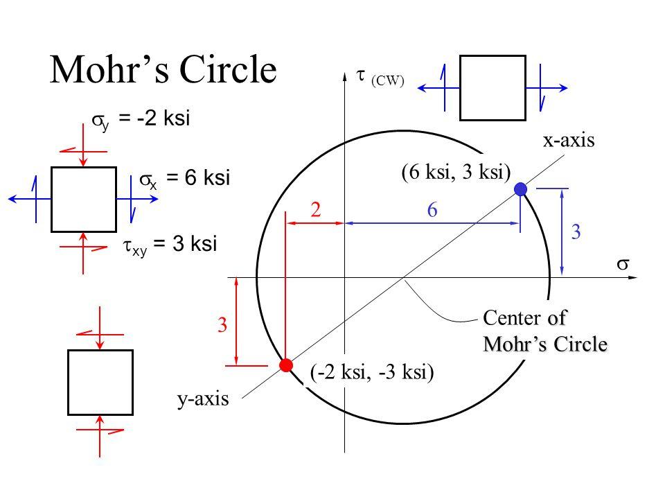 Mohr's Circle  (CW)    avg  = 2  ksi x-face y-face (6 ksi, 3ksi) (-2 ksi, -3ksi)  (  avg,  max )  x = 6 ksi  y = -2 ksi  xy = 3 ksi (  avg,  min )