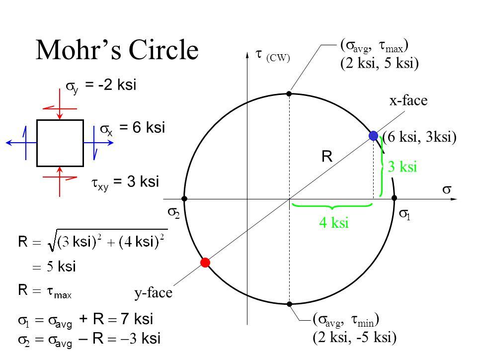 Mohr's Circle  (CW)   x-face y-face (6 ksi, 3ksi)   x = 6 ksi  y = -2 ksi  xy = 3 ksi 4 ksi    avg + R  7 ksi    avg – R  ksi (  avg,  max ) (2 ksi, 5 ksi) (  avg,  min ) (2 ksi, -5 ksi) 3 ksi R