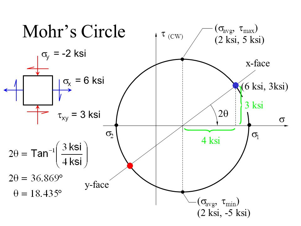 Mohr's Circle 11  (CW)  yy xx zz  z = 0 since it is perpendicular to the free face of the element.