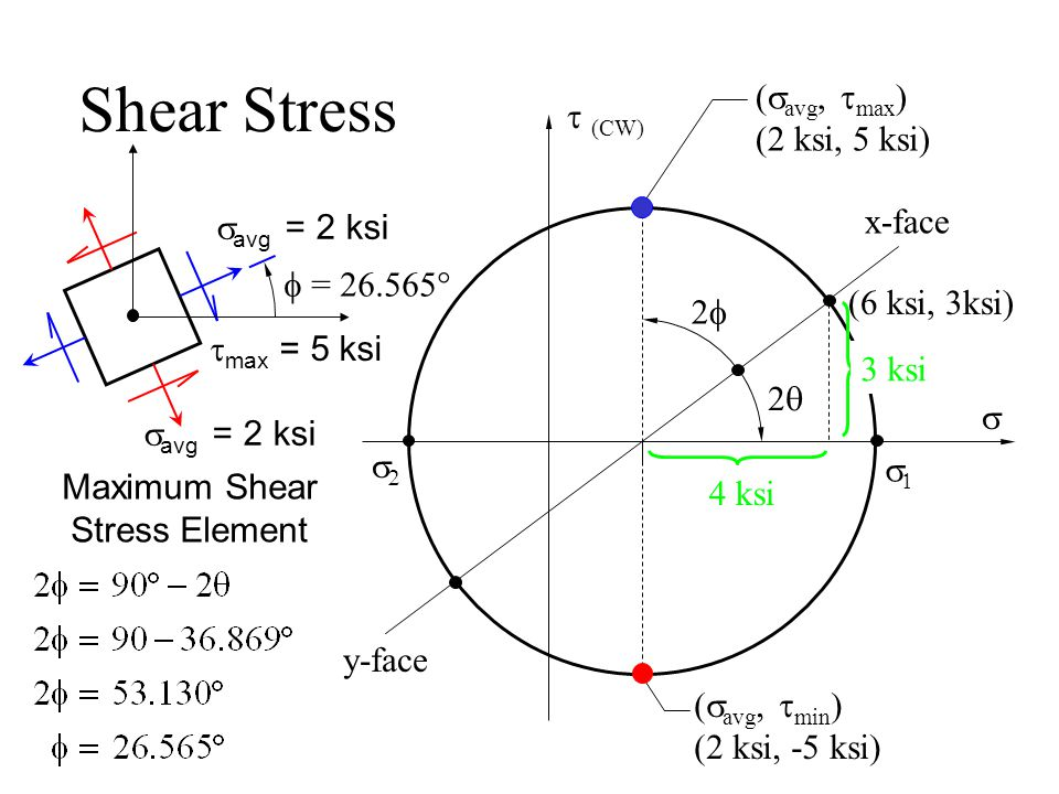 Pure Uniaxial Tension  y = 0  x = P/A Ductile Materials Tend to Fail in SHEAR  1 =  x  2 = 0 Note when  x = S y, S ys = S y /2