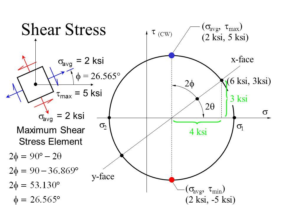Shear Stress  (CW)   x-face y-face (6 ksi, 3ksi)   avg = 2 ksi  max = 5 ksi 22 4 ksi (  avg,  max ) (2 ksi, 5 ksi) (  avg,  min ) (2 ksi, -5 ksi) 3 ksi 22 Maximum Shear Stress Element  = 26.565°