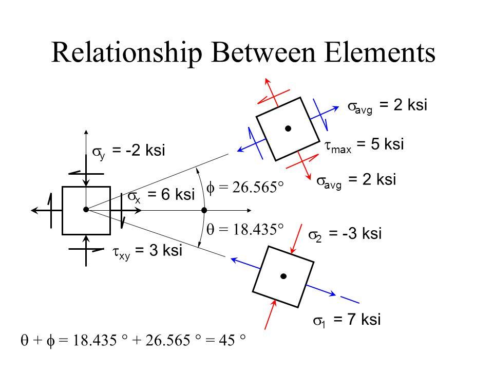 Relationship Between Elements  avg = 2 ksi  max = 5 ksi  = 26.565°  1 = 7 ksi  2 = -3 ksi  x = 6 ksi  y = -2 ksi  xy = 3 ksi  = 18.435°  +  = 18.435 ° + 26.565 ° = 45 °