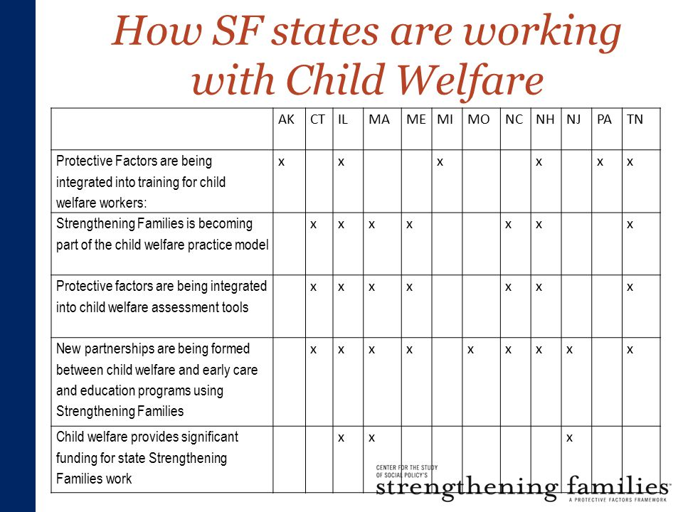 How SF states are working with Child Welfare AKCTILMAMEMIMONCNHNJPATN Protective Factors are being integrated into training for child welfare workers: xxxxxx Strengthening Families is becoming part of the child welfare practice model xxxxxxx Protective factors are being integrated into child welfare assessment tools xxxxxxx New partnerships are being formed between child welfare and early care and education programs using Strengthening Families xxxxxxxxx Child welfare provides significant funding for state Strengthening Families work xxx