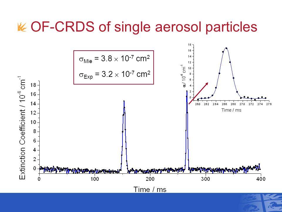 OF-CRDS of single aerosol particles  Mie = 3.8  10 -7 cm 2  Exp = 3.2  10 -7 cm 2