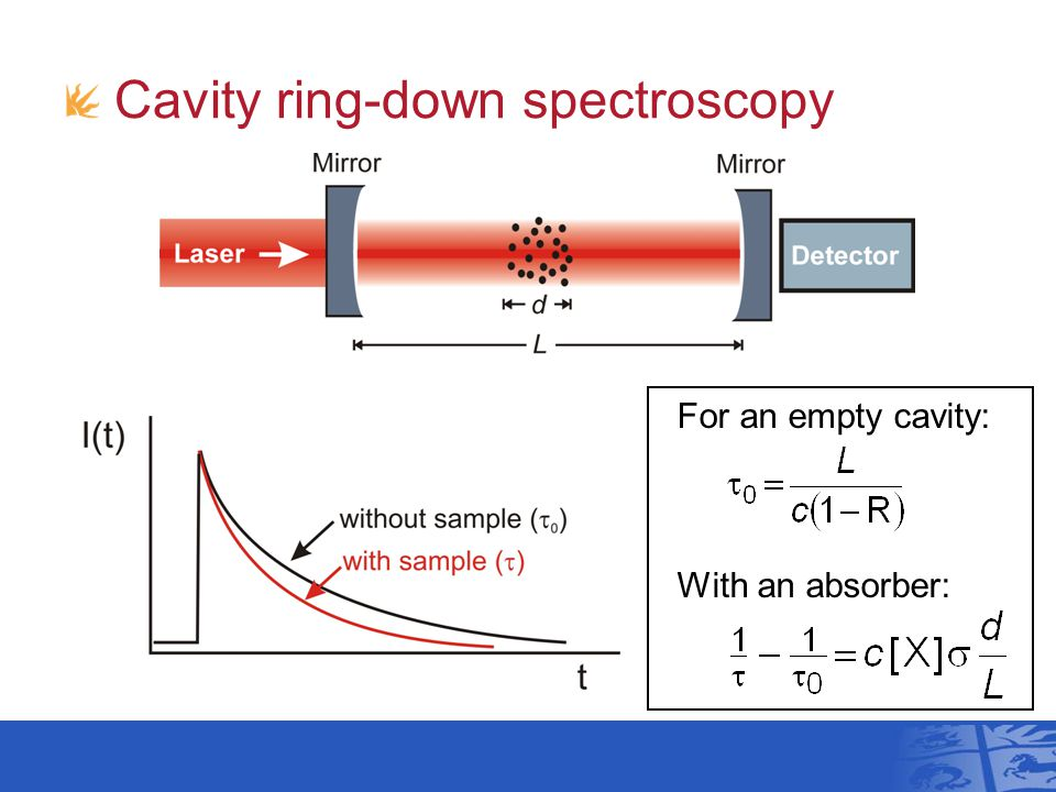 Cavity ring-down spectroscopy For an empty cavity: With an absorber: