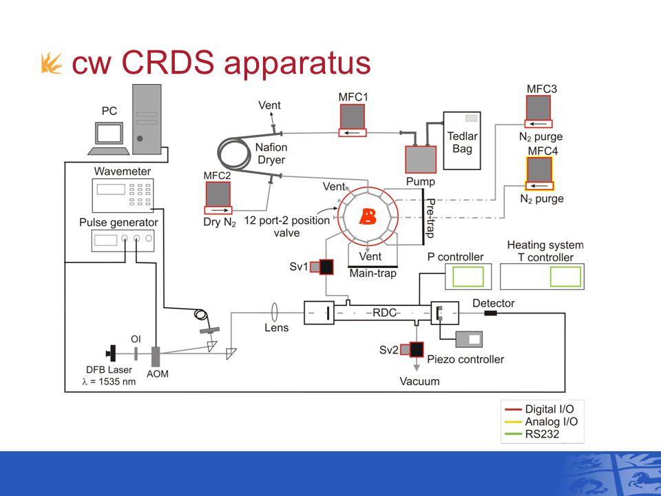 A B cw CRDS apparatus