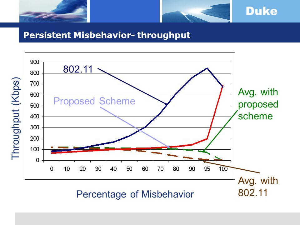 Duke Persistent Misbehavior- throughput 802.11 Proposed Scheme Percentage of Misbehavior Throughput (Kbps) Avg.