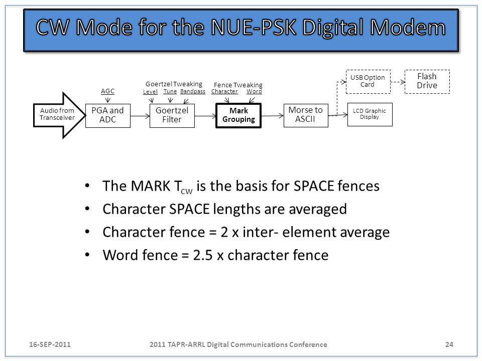 The MARK T cw is the basis for SPACE fences Character SPACE lengths are averaged Character fence = 2 x inter- element average Word fence = 2.5 x chara