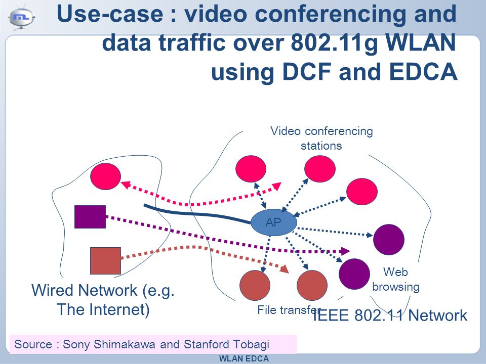 Use-case : video conferencing and data traffic over 802.11g WLAN using DCF and EDCA WLAN EDCA AP Video conferencing stations Web browsing File transfer Wired Network (e.g.