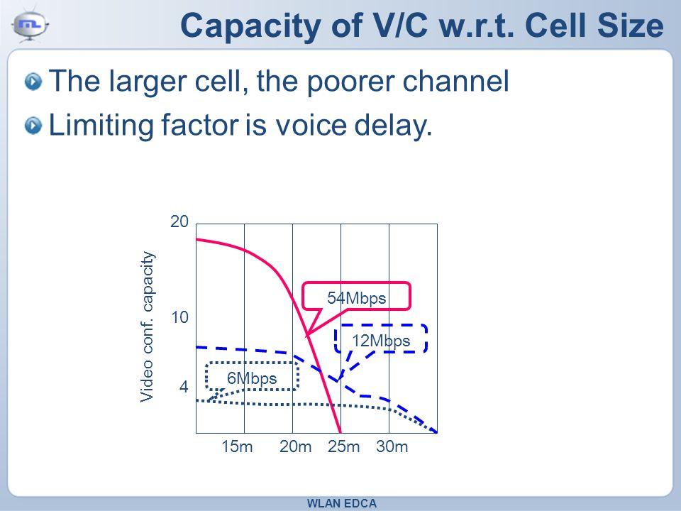 Capacity of V/C w.r.t.
