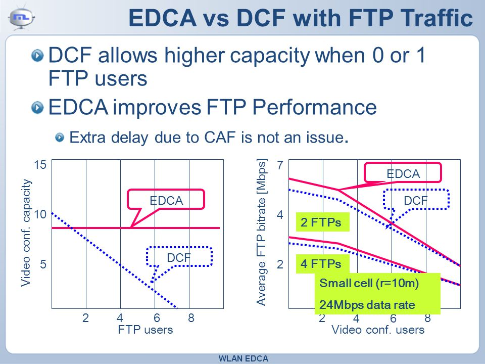 EDCA vs DCF with FTP Traffic DCF allows higher capacity when 0 or 1 FTP users EDCA improves FTP Performance Extra delay due to CAF is not an issue.
