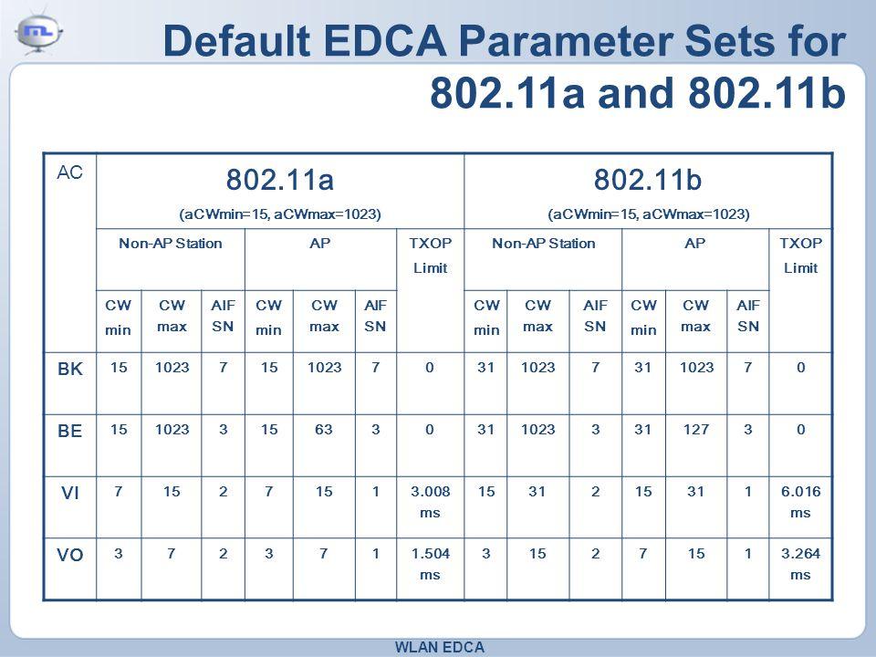 Default EDCA Parameter Sets for 802.11a and 802.11b AC 802.11a (aCWmin=15, aCWmax=1023) 802.11b (aCWmin=15, aCWmax=1023) Non-AP StationAP TXOP Limit Non-AP StationAP TXOP Limit CW min CW max AIF SN CW min CW max AIF SN CW min CW max AIF SN CW min CW max AIF SN BK 151023715102370311023731102370 BE 151023315633031102333112730 VI 71527 1 3.008 ms 1531215311 6.016 ms VO 3723711.504 ms 31527 13.264 ms WLAN EDCA