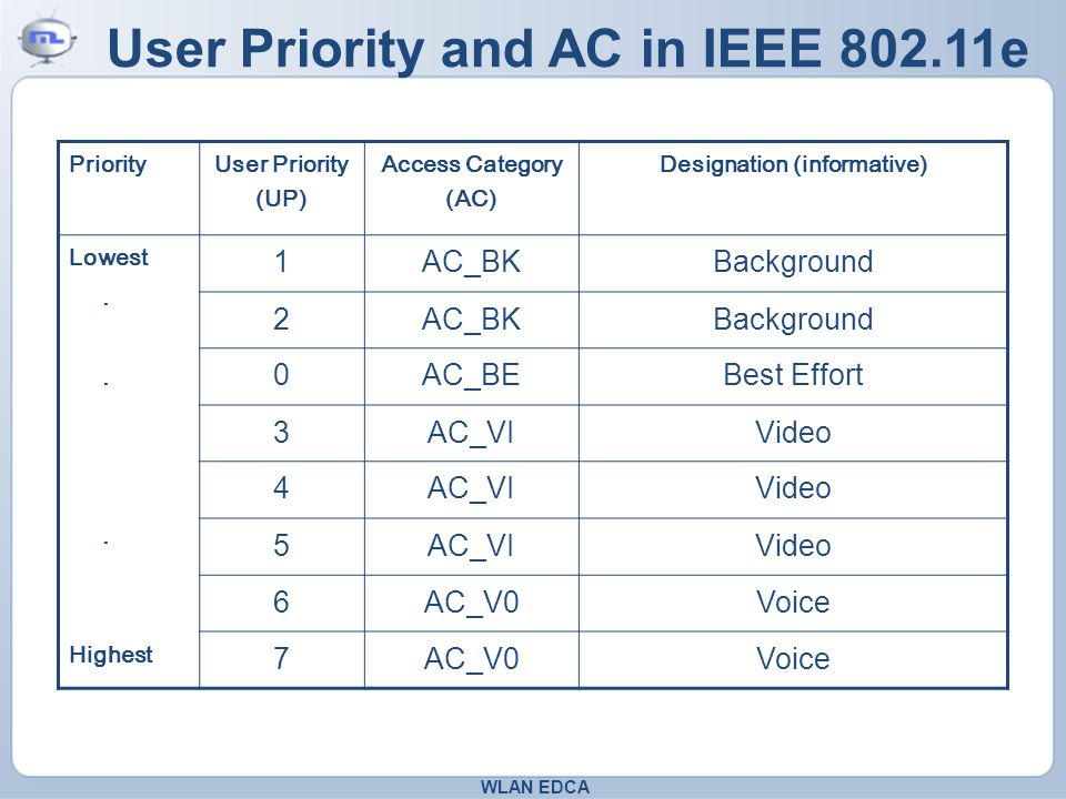 User Priority and AC in IEEE 802.11e Priority User Priority (UP) Access Category (AC) Designation (informative) Lowest..