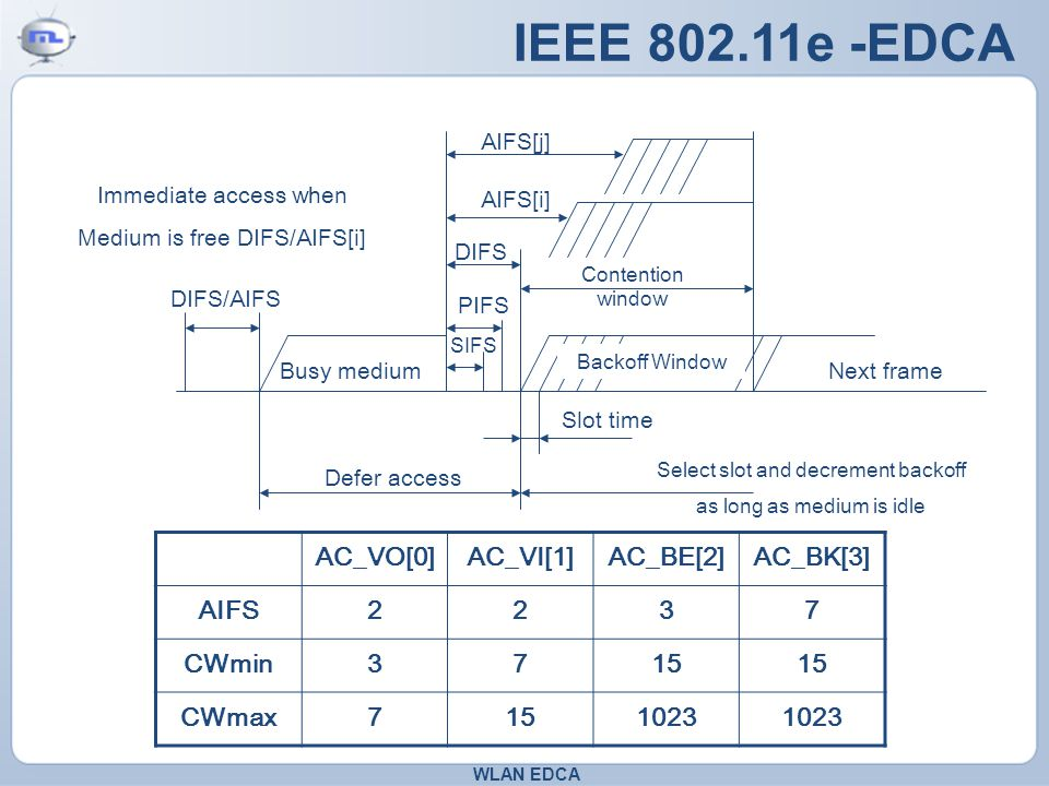 IEEE 802.11e -EDCA AC_VO[0]AC_VI[1]AC_BE[2]AC_BK[3] AIFS2237 CWmin3715 CWmax7151023 WLAN EDCA AIFS[j] AIFS[i] DIFS PIFS SIFS Backoff Window Busy medium Contention window Next frame DIFS/AIFS Slot time Defer access Select slot and decrement backoff as long as medium is idle Immediate access when Medium is free DIFS/AIFS[i]