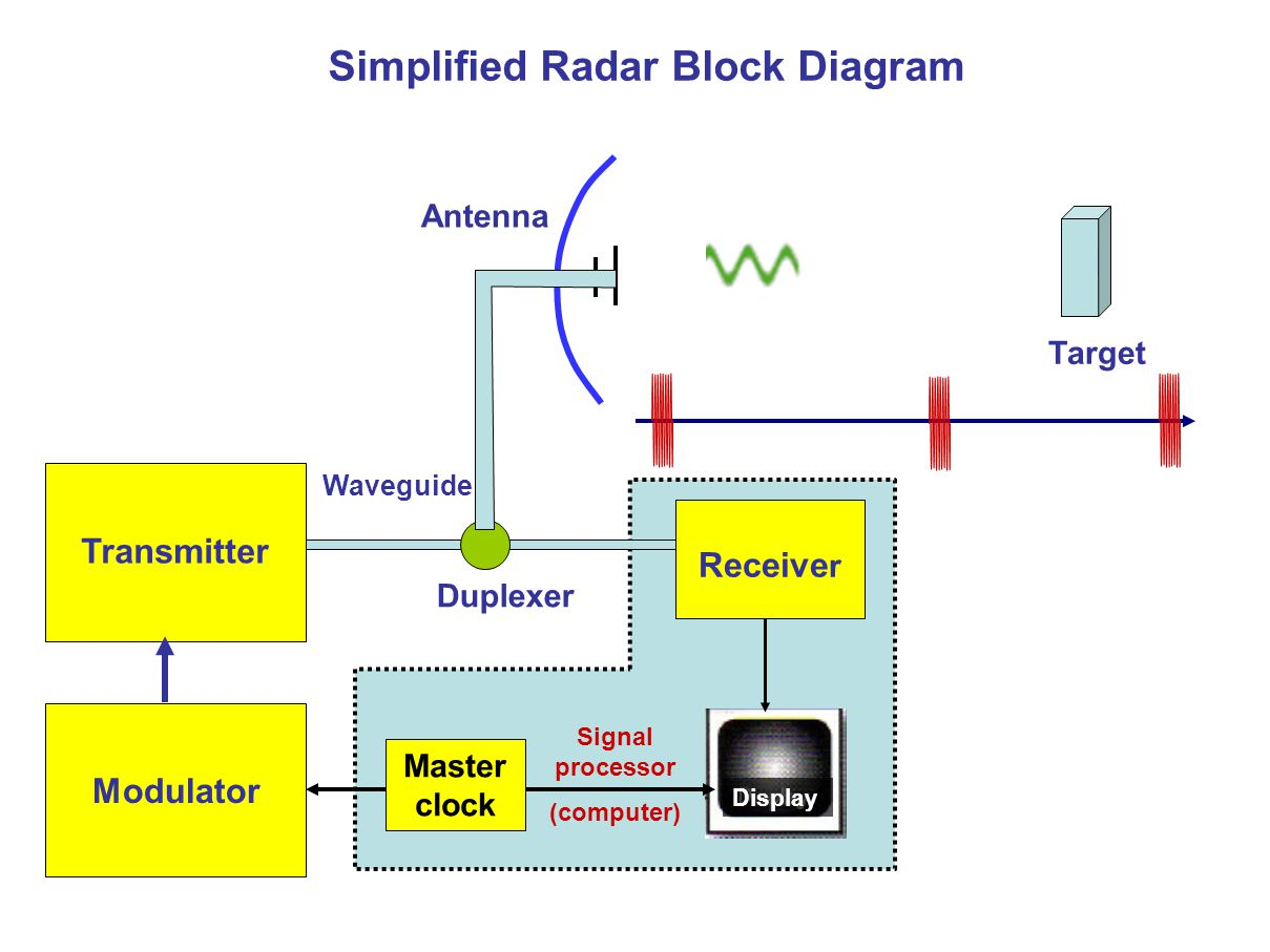 Simplified Radar Block Diagram Transmitter Receive r Modulator Master clock Signal processor (computer) Duplexer Waveguide Target Antenna Display