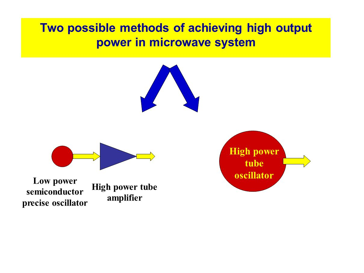 Two possible methods of achieving high output power in microwave system Low power semiconductor precise oscillator High power tube amplifier High powe