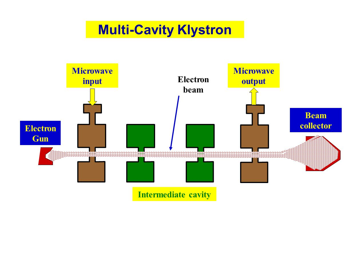 Multi-Cavity Klystron Electron beam Electron Gun Intermediate cavity Beam collector Microwave input Microwave output