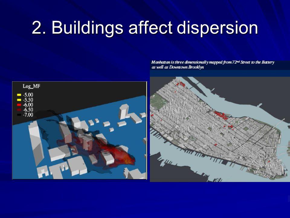 2. Buildings affect dispersion