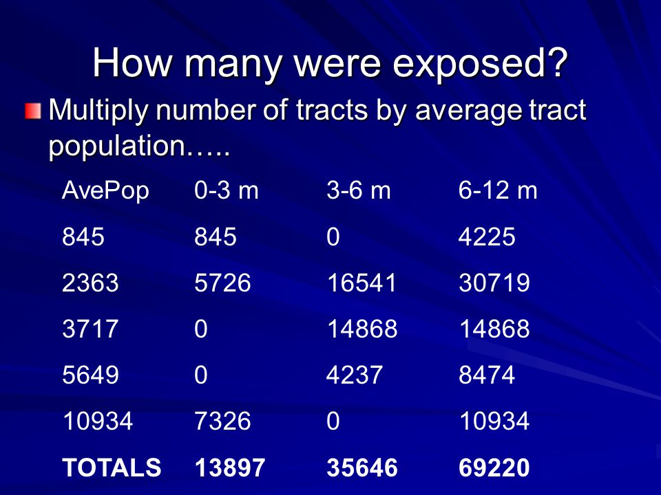 How many were exposed. Multiply number of tracts by average tract population…..