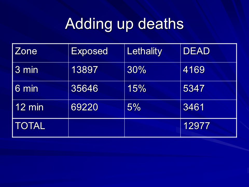 Adding up deaths ZoneExposedLethalityDEAD 3 min 1389730%4169 6 min 3564615%5347 12 min 692205%3461 TOTAL12977
