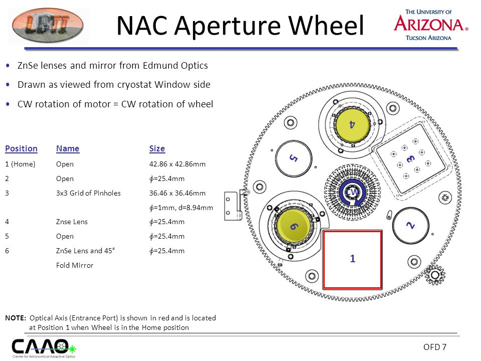 OFD 7 NAC Aperture Wheel ZnSe lenses and mirror from Edmund Optics Drawn as viewed from cryostat Window side CW rotation of motor = CW rotation of whe