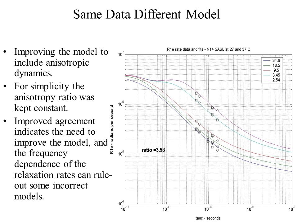 Same Data Different Model Improving the model to include anisotropic dynamics.