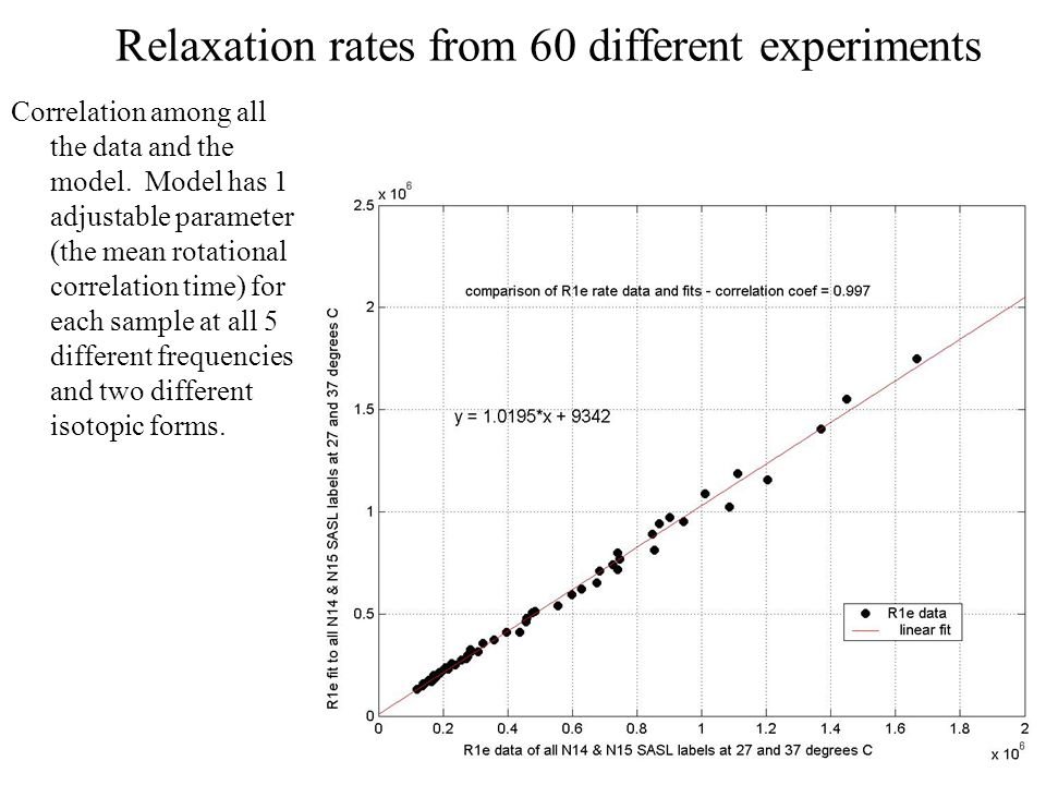 Relaxation rates from 60 different experiments Correlation among all the data and the model. Model has 1 adjustable parameter (the mean rotational cor