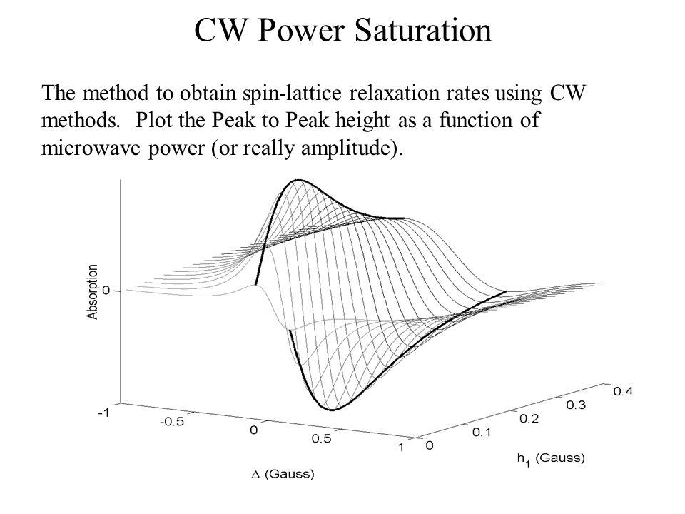 rates from pSR and pELDOR for CTPO solvent accessibility Spin Lattice Relaxation Rates for sl-sPLA2