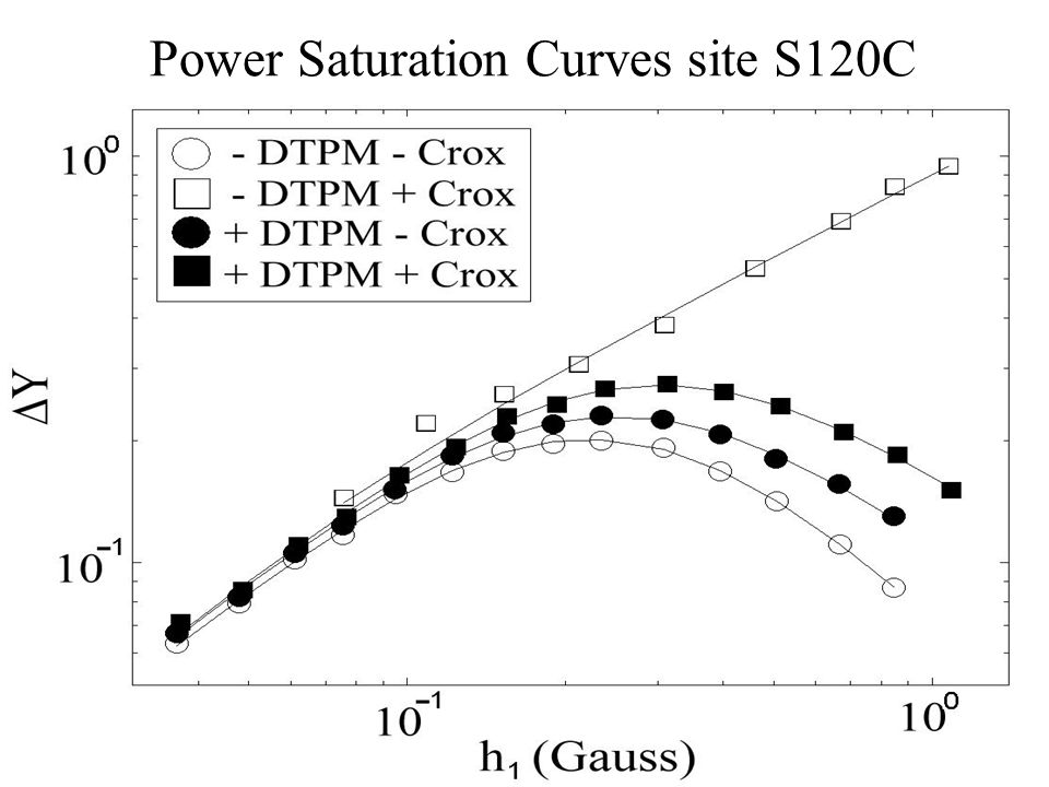 Power Saturation Curves site S120C