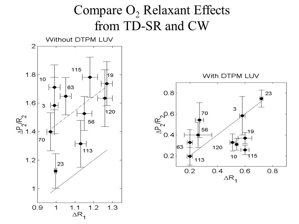 Compare O 2 Relaxant Effects from TD-SR and CW
