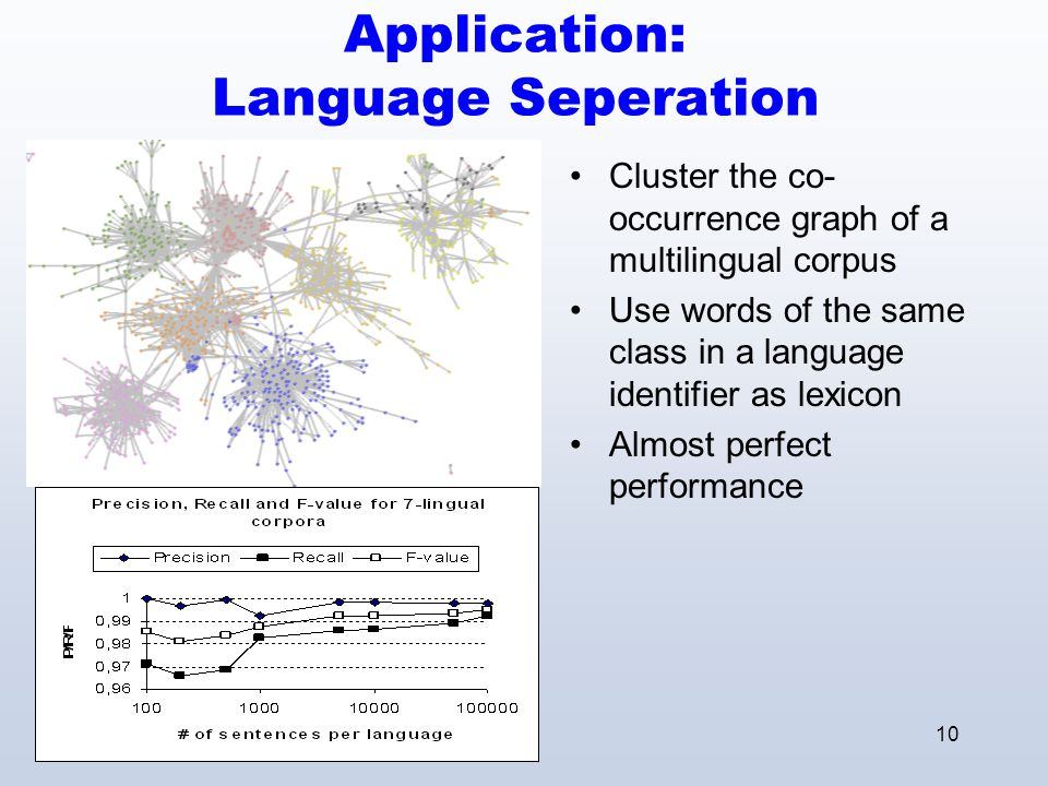 11 Application: Acquisition of POS-classes Distributional similarity: Words that co-occur significantly with the same neighbours should be of the same POS Clustering the second-order NB-co-occurrence graph of the BNC (excluding the top 2000 frequent words)
