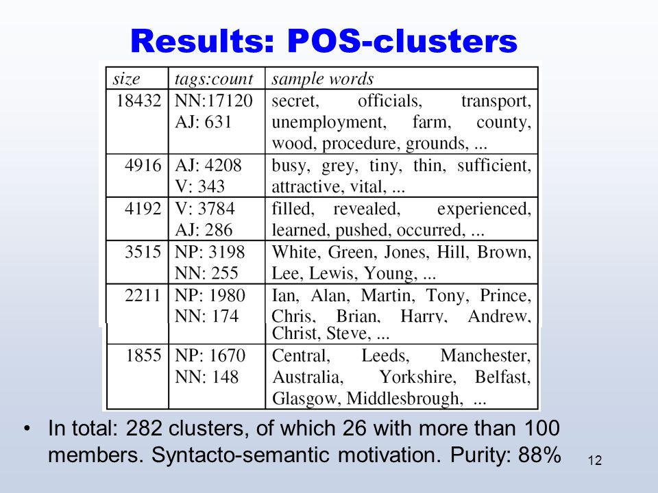13 Application: Word Sense Induction Co-occurrence graphs of ambigous words can be partitioned [Dorow & Widdows 03]: Leave out focus word Clusters contain context words for disambiguation