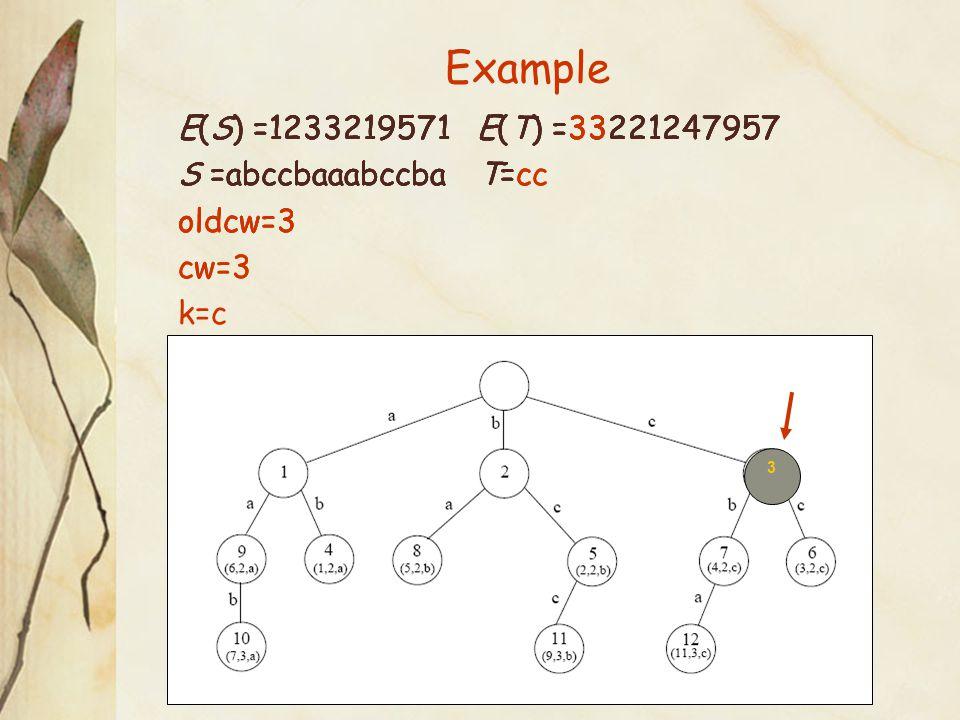 E(S) =1233219571 E(T) =33221247957 S =abccbaaabccba T= E(S) =1233219571 E(T) =33221247957 S =abccbaaabccba T=c oldcw=3 E(S) =1233219571 E(T) =33221247957 S =abccbaaabccba T=cc oldcw=3 cw=3 E(S) =1233219571 E(T) =33221247957 S =abccbaaabccba T=cc oldcw=3 cw=3 k=c 3