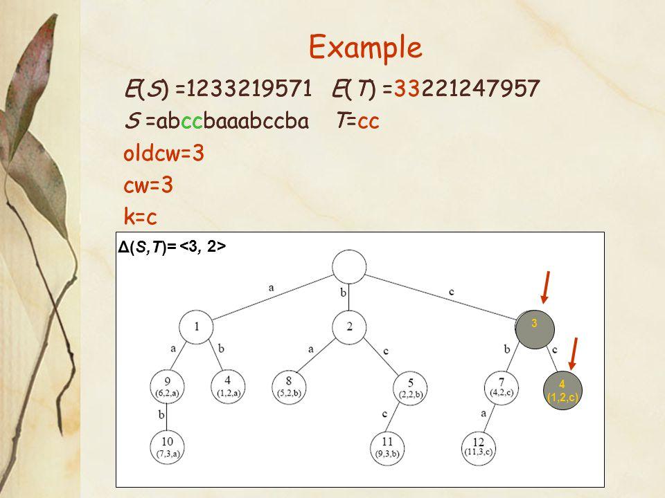 Example 4 (1,2,c) E(S) =1233219571 E(T) =33221247957 S =abccbaaabccba T=cc oldcw=3 cw=3 k=c Δ(S,T)= <3, 2> 3 E(S) =1233219571 E(T) =33221247957 S =abccbaaabccba T=cc oldcw=3 cw=3 k=c