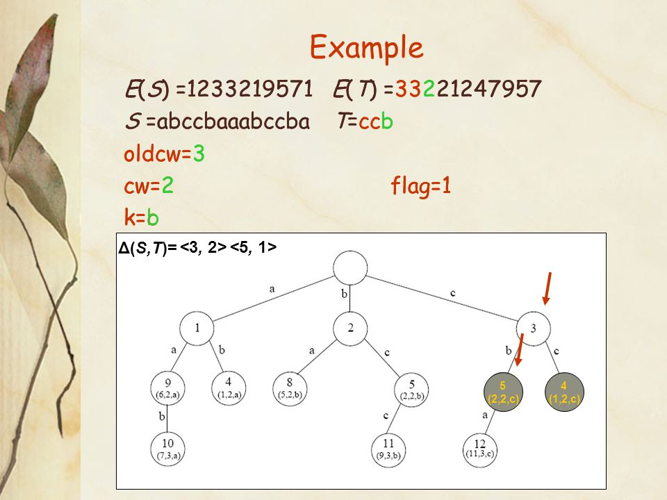 Example 4 (1,2,c) Δ(S,T)= E(S) =1233219571 E(T) =33221247957 S =abccbaaabccba T=ccb oldcw=3 cw=2flag=1 k=c E(S) =1233219571 E(T) =33221247957 S =abccbaaabccba T=ccb oldcw=3 cw=2flag=1 k=b <5, 1> 5 (2,2,c)