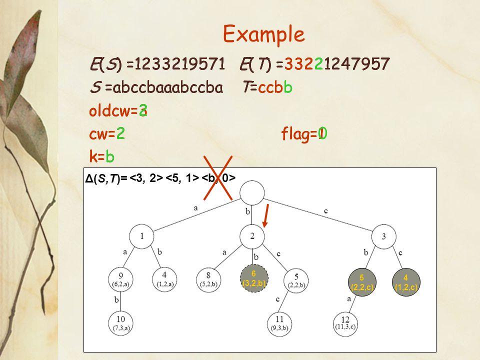 Example 4 (1,2,c) Δ(S,T)= E(S) =1233219571 E(T) =33221247957 S =abccbaaabccba T=ccb oldcw=3 cw=2flag=1 k=b 5 (2,2,c) E(S) =1233219571 E(T) =33221247957 S =abccbaaabccba T=ccbb oldcw=3 cw=2flag=1 k=b E(S) =1233219571 E(T) =33221247957 S =abccbaaabccba T=ccbb oldcw=2 cw=2flag=1 k=b 6 (3,2,b) b <b, 0> E(S) =1233219571 E(T) =33221247957 S =abccbaaabccba T=ccbb oldcw=2 cw=2flag=0 k=b