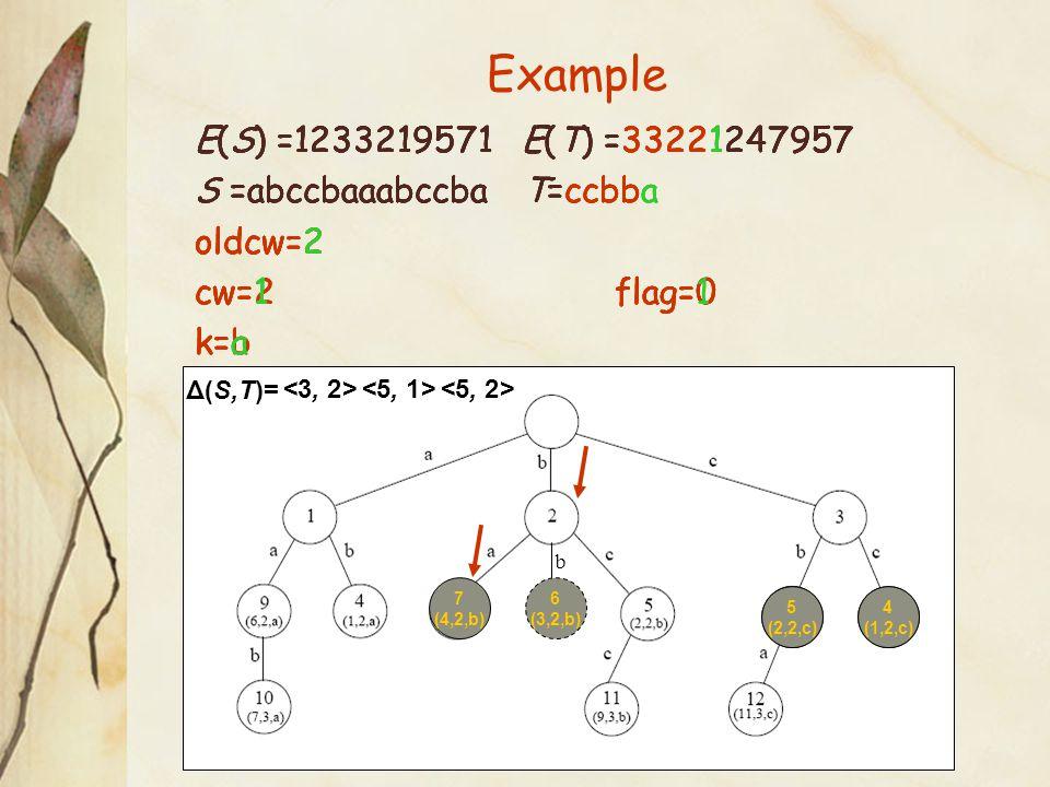 Example 4 (1,2,c) 5 (2,2,c) E(S) =1233219571 E(T) =33221247957 S =abccbaaabccba T=ccbb oldcw=2 cw=2flag=0 k=b E(S) =1233219571 E(T) =33221247957 S =abccbaaabccba T=ccbba oldcw=2 cw=2flag=0 k=b E(S) =1233219571 E(T) =33221247957 S =abccbaaabccba T=ccbba oldcw=2 cw=1flag=0 k=a 6 (3,2,b) Δ(S,T)= 4 (1,2,c) 5 (2,2,c) 7 (4,2,b) <5, 2> E(S) =1233219571 E(T) =33221247957 S =abccbaaabccba T=ccbba oldcw=2 cw=1flag=1 k=a b