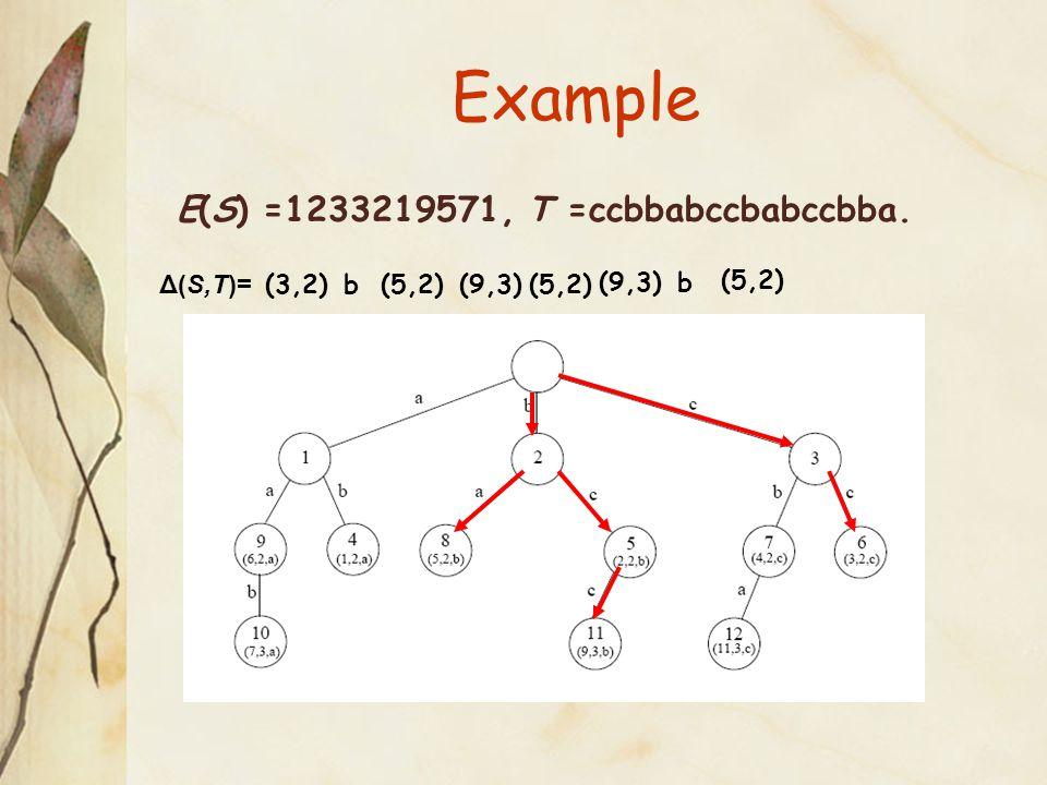 E(S) =1233219571, T =ccbbabccbabccbba. (3,2)b(5,2)(9,3)(5,2) (9,3)b (5,2) Example Δ(S,T)=